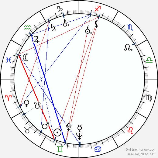 Stepin Fetchit wikipedie wiki 2018, 2019 horoskop