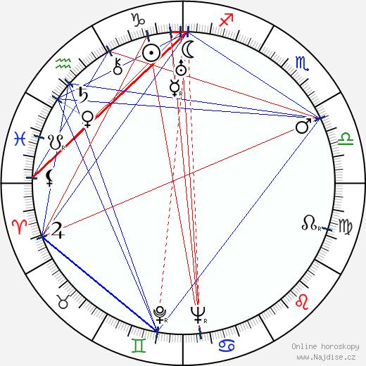Sterling Holloway wikipedie wiki 2018, 2019 horoskop