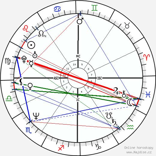 Steve Carell wikipedie wiki 2019, 2020 horoskop