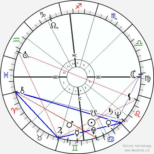 Steve Cochran wikipedie wiki 2018, 2019 horoskop