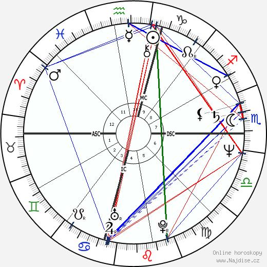 Steve Earle wikipedie wiki 2018, 2019 horoskop