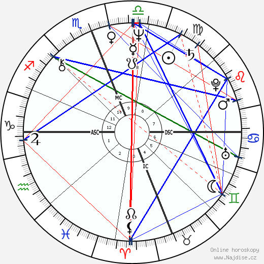 Steve Gaines wikipedie wiki 2018, 2019 horoskop