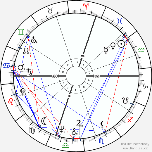 Steve Grossman wikipedie wiki 2019, 2020 horoskop