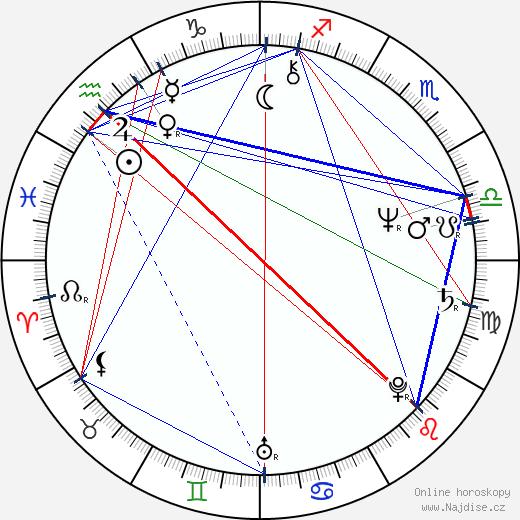 Steve Hackett wikipedie wiki 2018, 2019 horoskop