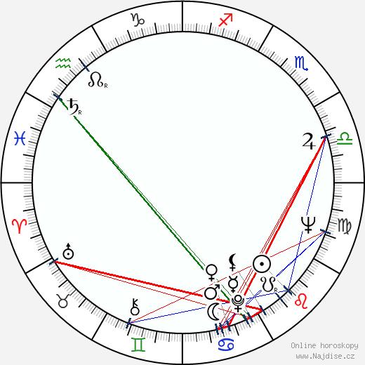 Steve Ihnat wikipedie wiki 2019, 2020 horoskop
