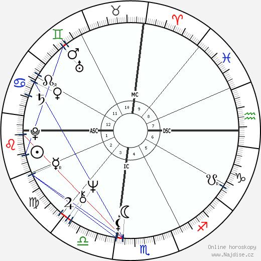 Steve Martin wikipedie wiki 2019, 2020 horoskop