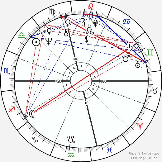 Steve Miller wikipedie wiki 2020, 2021 horoskop