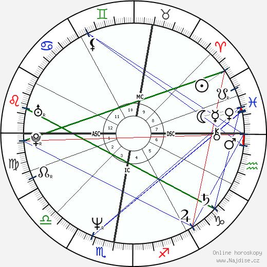 Steve Norman wikipedie wiki 2019, 2020 horoskop