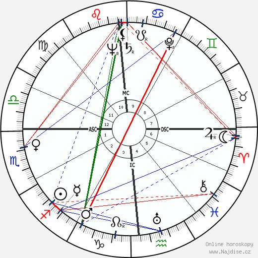 Steve Rachunok wikipedie wiki 2018, 2019 horoskop