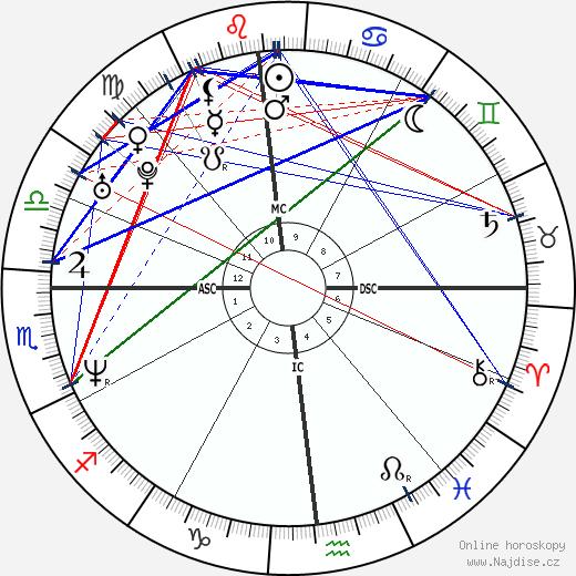 Steve Wojciechowski wikipedie wiki 2020, 2021 horoskop