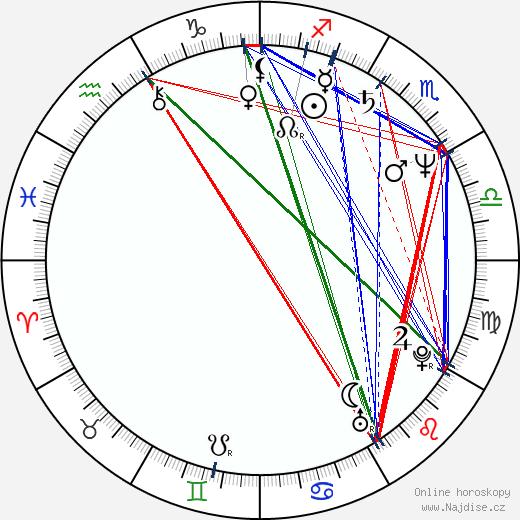 Steven Culp wikipedie wiki 2020, 2021 horoskop