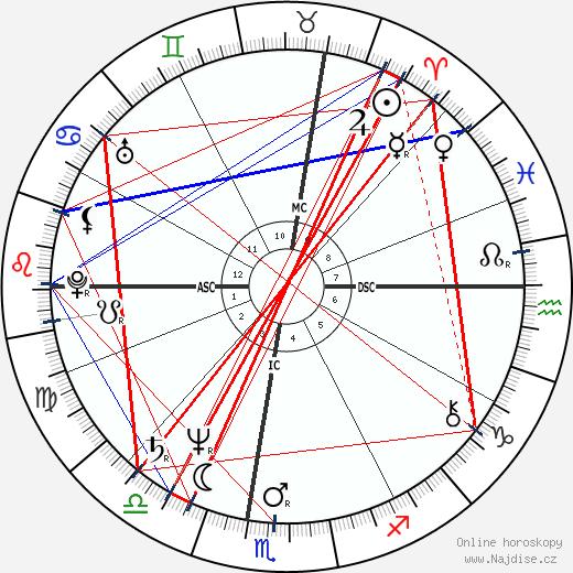 Steven Seagal wikipedie wiki 2019, 2020 horoskop