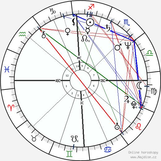 Steven Wright wikipedie wiki 2018, 2019 horoskop