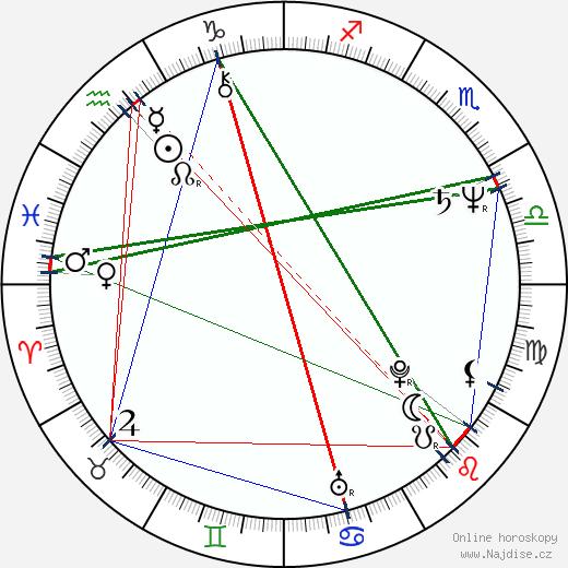 Steven Zaillian wikipedie wiki 2019, 2020 horoskop