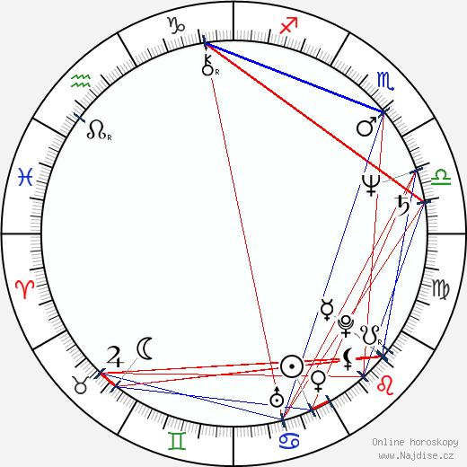 Stewart Copeland wikipedie wiki 2019, 2020 horoskop