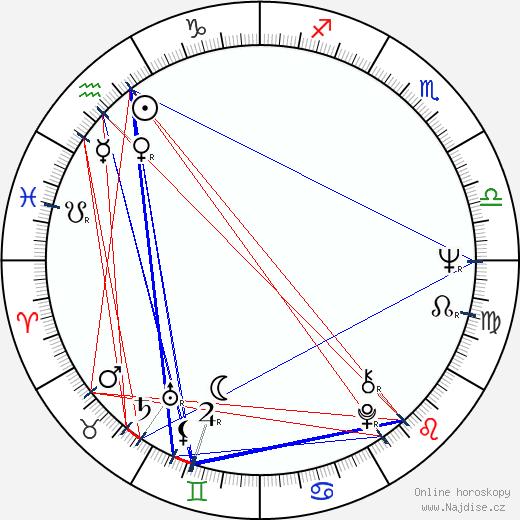Stewart Raffill wikipedie wiki 2019, 2020 horoskop