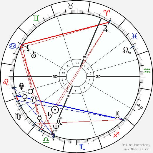 Sting wikipedie wiki 2020, 2021 horoskop