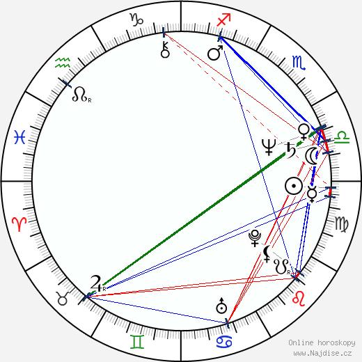Strathford Hamilton wikipedie wiki 2020, 2021 horoskop
