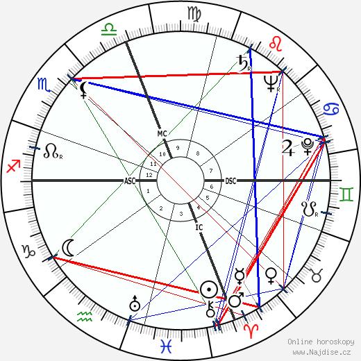 Strother Martin wikipedie wiki 2019, 2020 horoskop