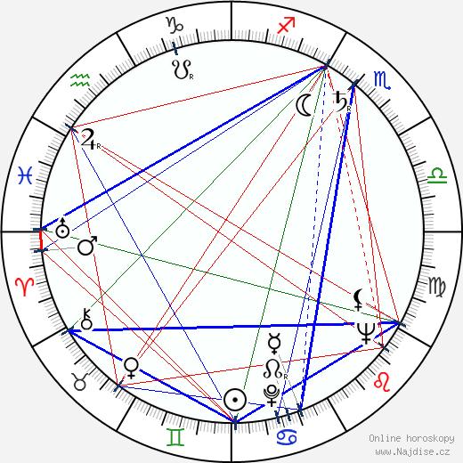 Stu Nahan wikipedie wiki 2017, 2018 horoskop