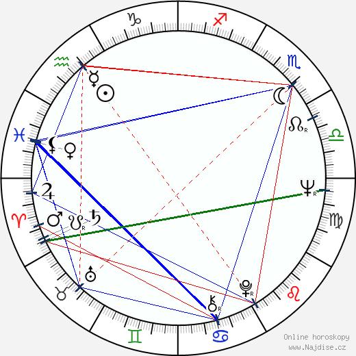 Stuart Margolin wikipedie wiki 2018, 2019 horoskop