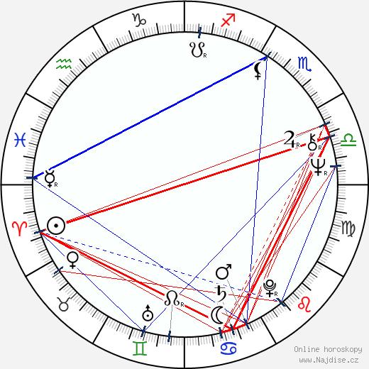 Stuart Pankin wikipedie wiki 2019, 2020 horoskop