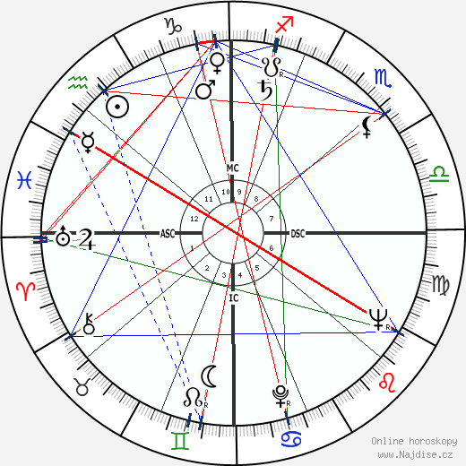 Stuart Whitman wikipedie wiki 2017, 2018 horoskop