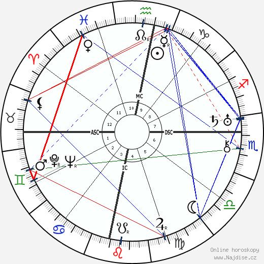 Subhas Chandra Bose wikipedie wiki 2019, 2020 horoskop
