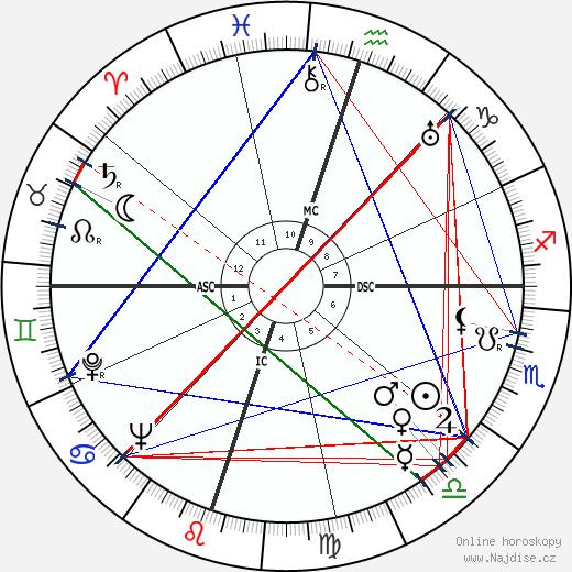 Subrahmanyan Chandrasekhar wikipedie wiki 2019, 2020 horoskop
