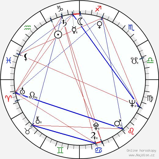 Šuchrat Abbasov wikipedie wiki 2017, 2018 horoskop