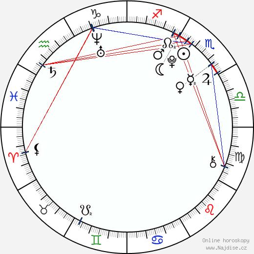 Šúhei Nomura wikipedie wiki 2018, 2019 horoskop