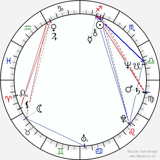 Šúiči Ikeda wikipedie wiki 2018, 2019 horoskop