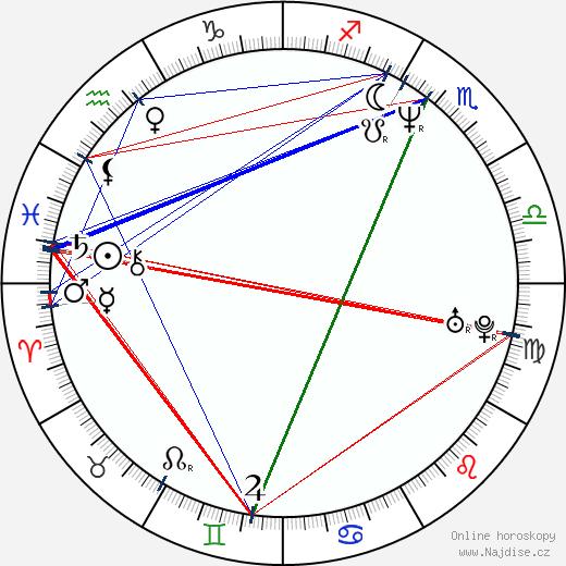 Suleiman Kerimov wikipedie wiki 2018, 2019 horoskop