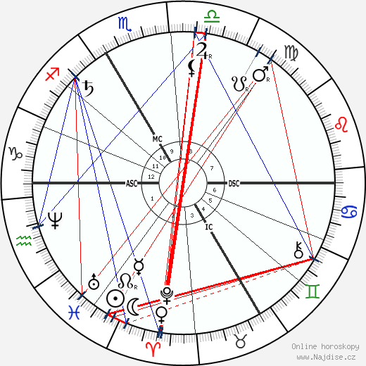 Sully Prudhomme wikipedie wiki 2018, 2019 horoskop