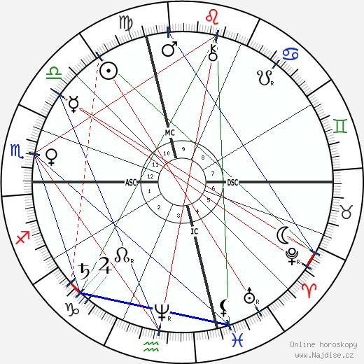 Sultan Abdul Hamid II wikipedie wiki 2019, 2020 horoskop