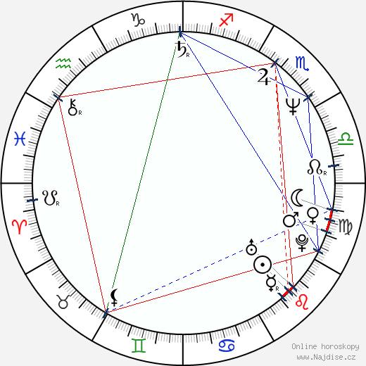 Šungiku Učida wikipedie wiki 2018, 2019 horoskop