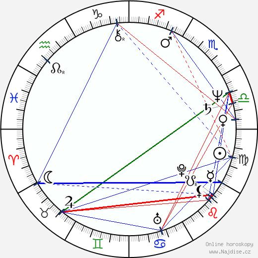 Susan Blakely wikipedie wiki 2019, 2020 horoskop