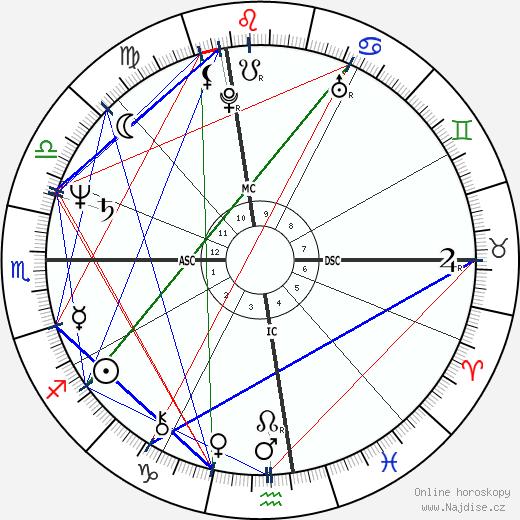 Susan Dey wikipedie wiki 2019, 2020 horoskop
