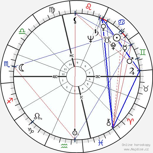 Susan Hayward wikipedie wiki 2019, 2020 horoskop