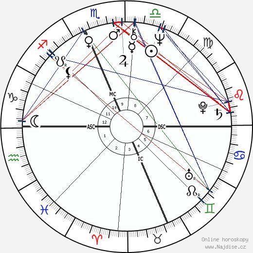 Susan Sarandon wikipedie wiki 2019, 2020 horoskop