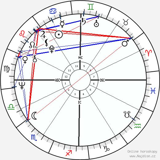 Susan Seaforth Hayes wikipedie wiki 2019, 2020 horoskop