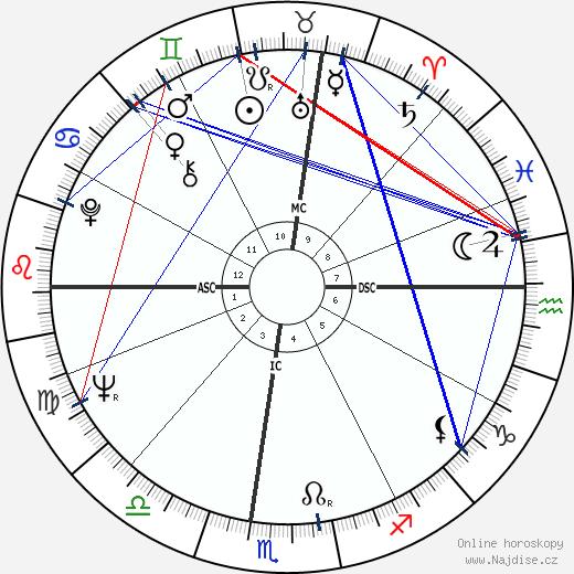 Susan Strasberg wikipedie wiki 2020, 2021 horoskop