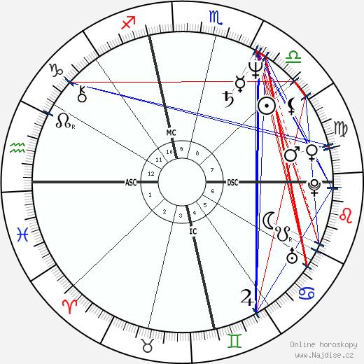 Susan Tenney Gage wikipedie wiki 2018, 2019 horoskop