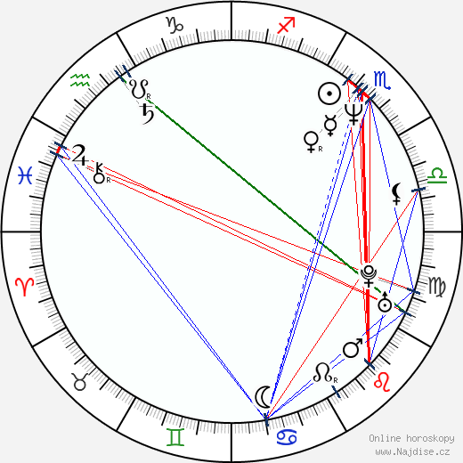Susanne Fröhlich wikipedie wiki 2019, 2020 horoskop