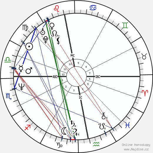 Susanne Holst wikipedie wiki 2020, 2021 horoskop