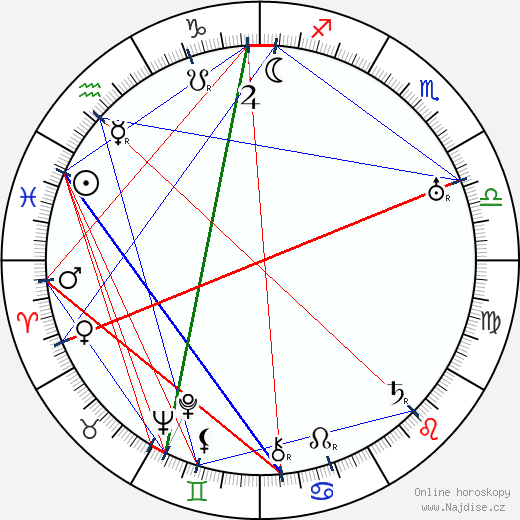Suzanne Bianchetti wikipedie wiki 2018, 2019 horoskop