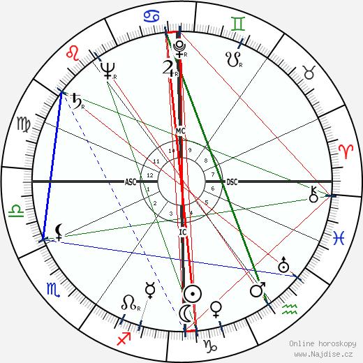 Suzanne Lousberg wikipedie wiki 2017, 2018 horoskop