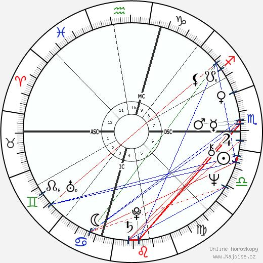 Suzanne Somers wikipedie wiki 2018, 2019 horoskop
