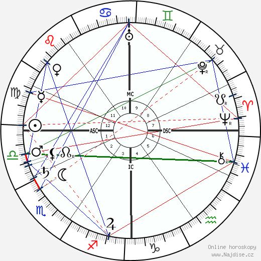 Suzanne Valadon wikipedie wiki 2018, 2019 horoskop