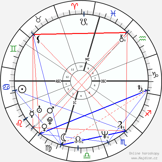 Suzanne Vega wikipedie wiki 2018, 2019 horoskop